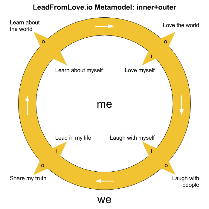 LeadFromLove.io Metamodel: inner+outer