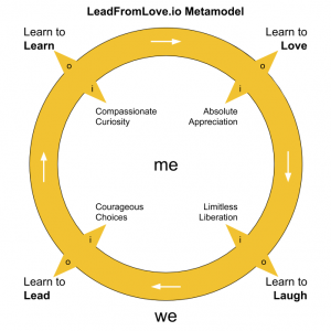 LeadFromLove.io Metamodel Four Movements