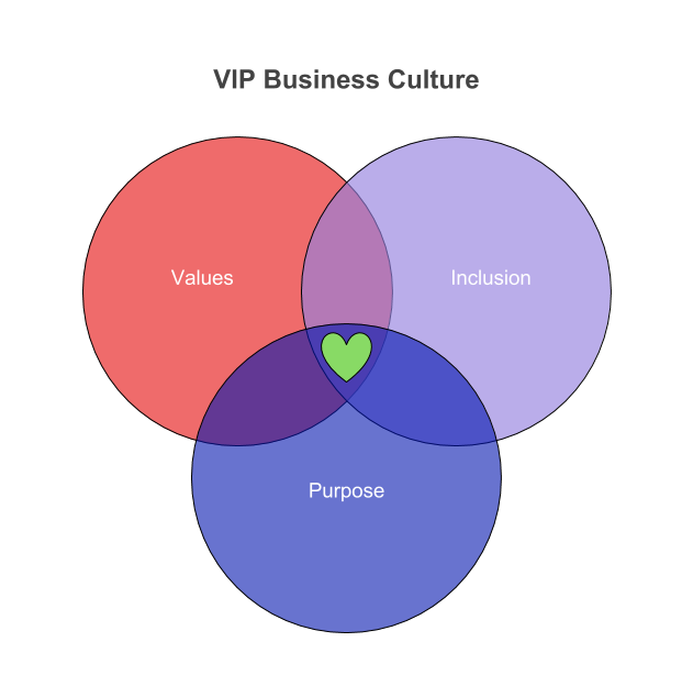 VIP Business: Values, Inclusion, & Purpose